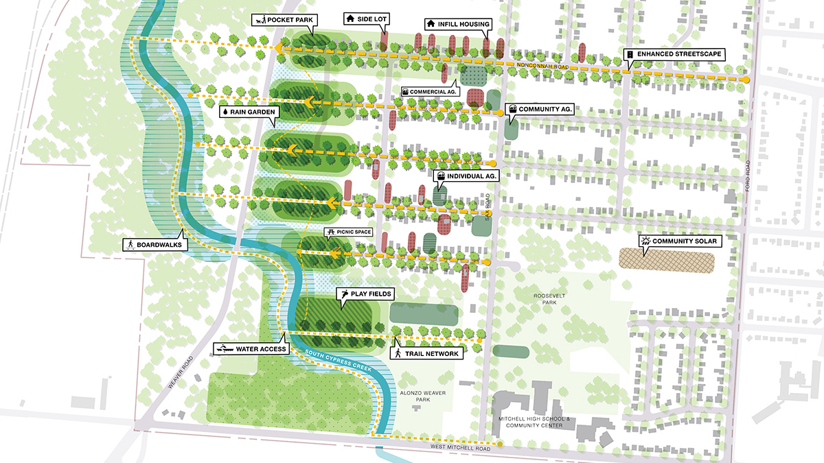 A rendering of the neighborhood design strategy for the South Cypress Creek and West Junction Neighborhood Design Implementation by Sasaki. Rendering shows neighborhood lots and potential ways to incorporate green infrastructure systems, and new community amenities.