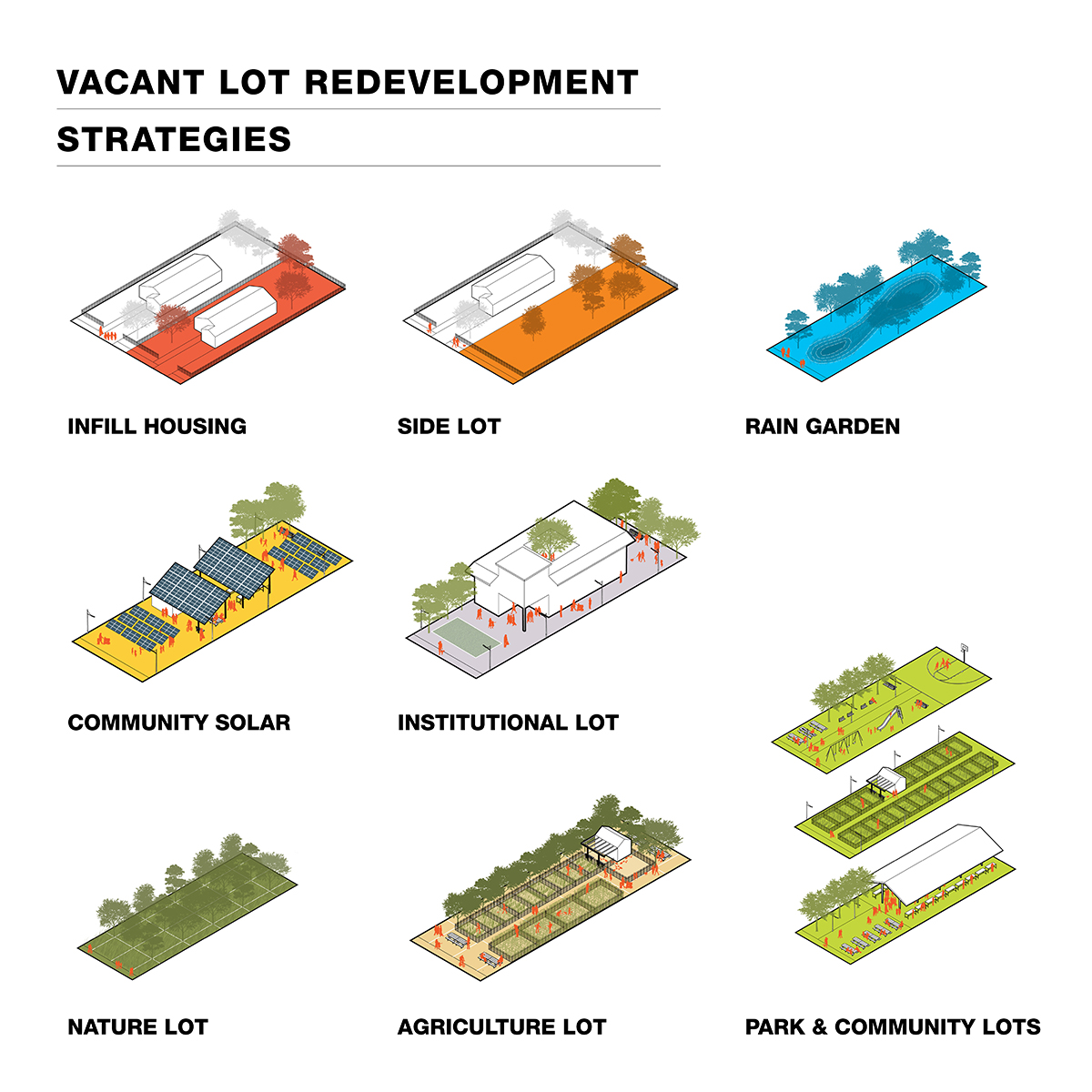 A rendering by Sasaki of vacant lot development strategies for the South Cypress Creek and West Junction Neighborhood Design Implementation. Vacant lot strategies include new renewable energy lots, green infrastructure lots, and park lots.